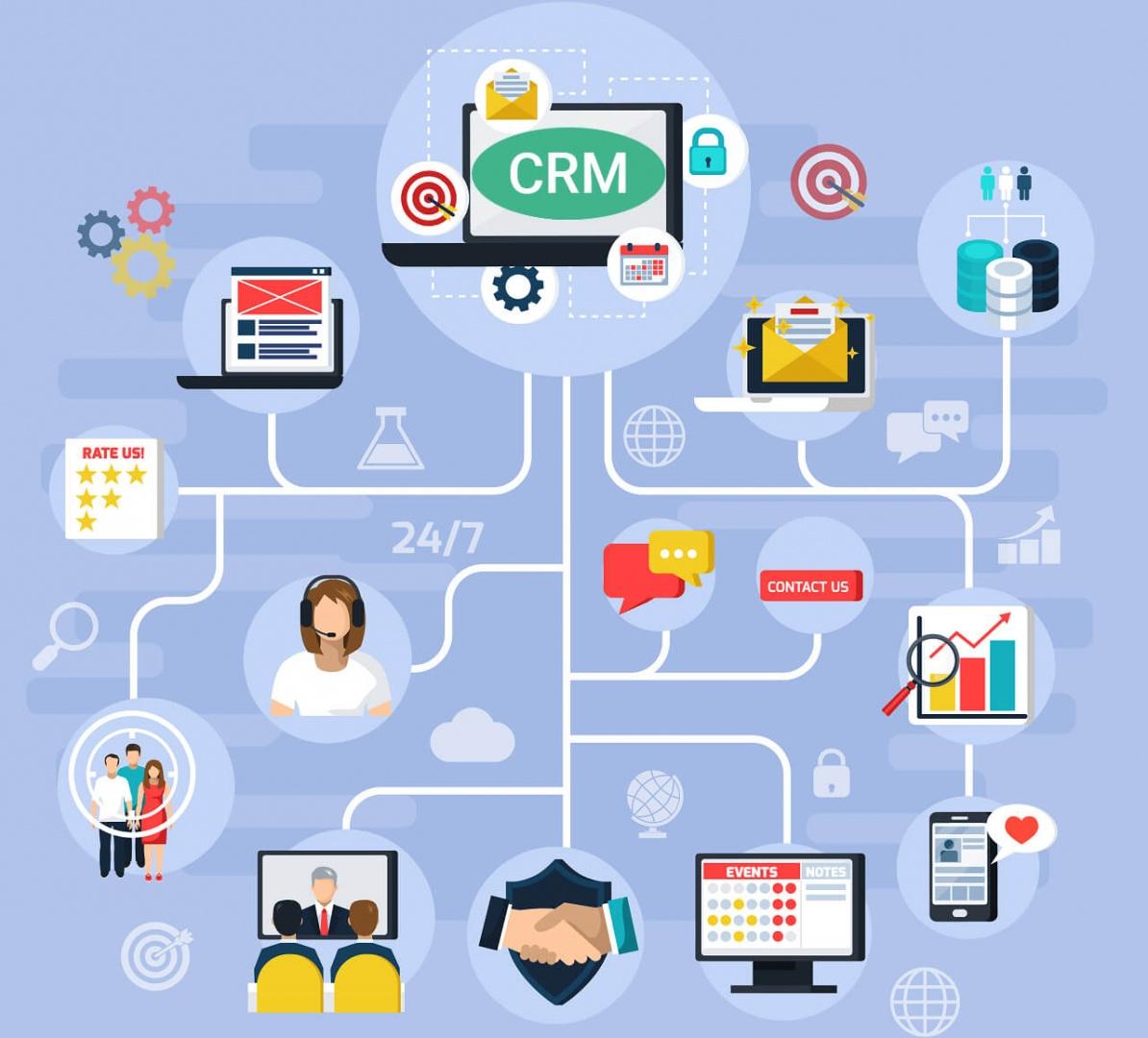 Afinal, o que é CRM?