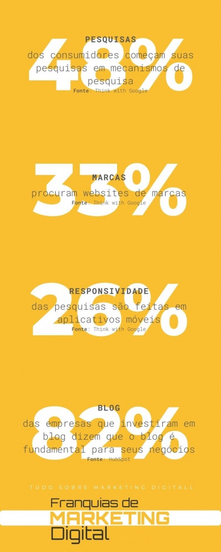 dados sobre o marketing digital no brasil