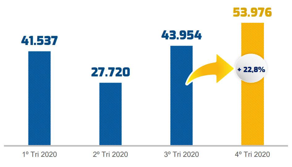 Faturamento das franquias 2020