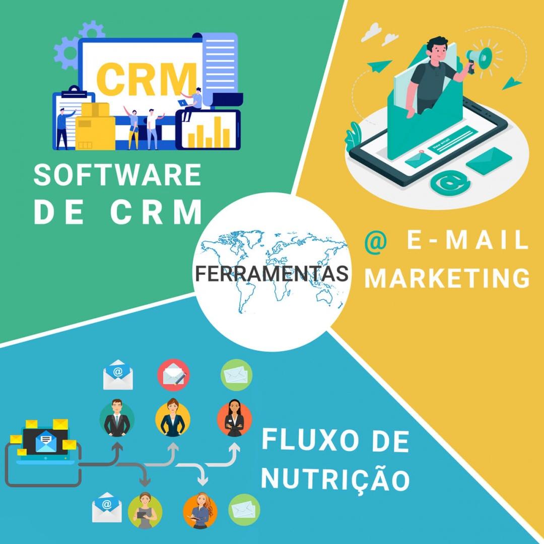 Principais ferramentas de marketing digital
