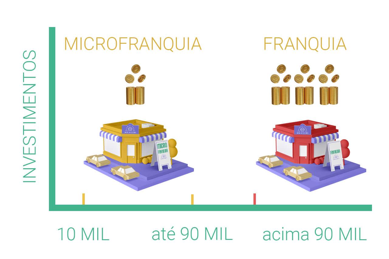 O que é uma microfranquia?